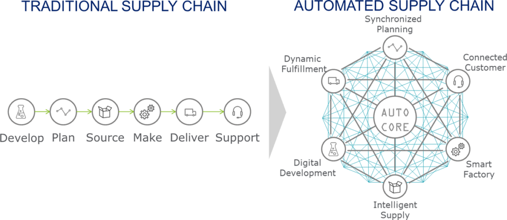 Automated supply chain