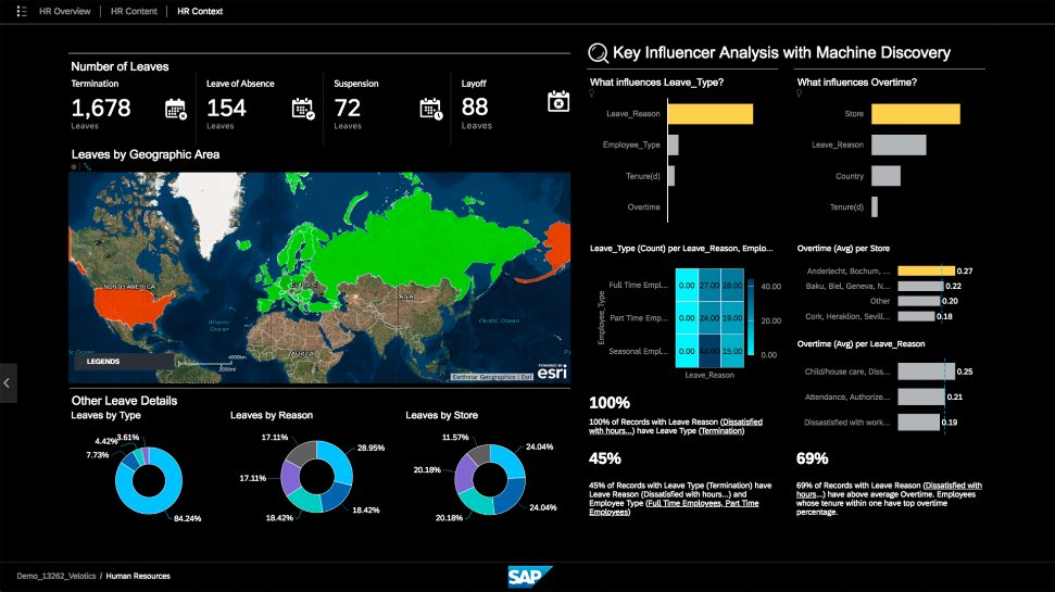 SAP Digital Boardroom 4