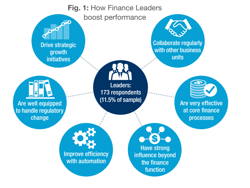 Fig. 1 - How Finance Leaders boost performance