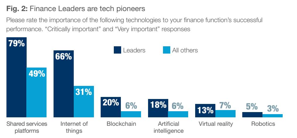 Fig. 2 - Finance Leaders are tech pioneers