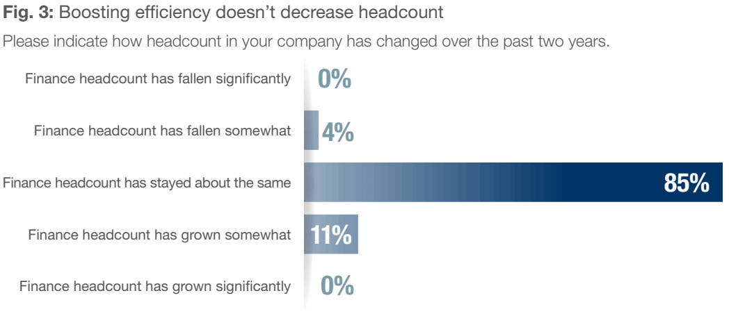 Fig. 3 - Boosting effciency doesn't decrease headcount