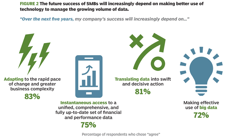 Figure 2 - Future success of SMBs