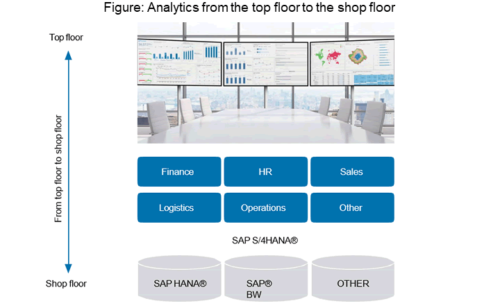 SAP Digital Boardroom - Analytics from the top floor to the shop floor