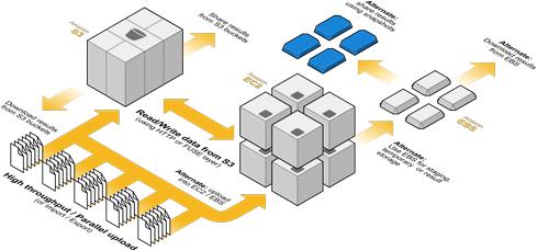 Big Data - AWS