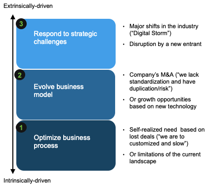 Customer Move to S/4HANA for Different Strategic Reasons