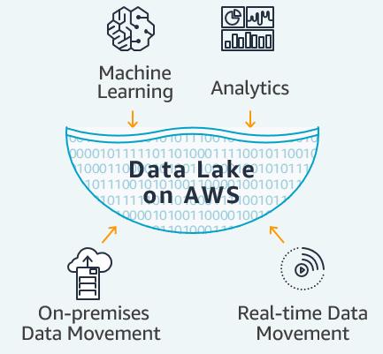 Data Lake on AWS