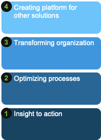 Four Reasons for Innovation at the Digital Core (S/4HANA)