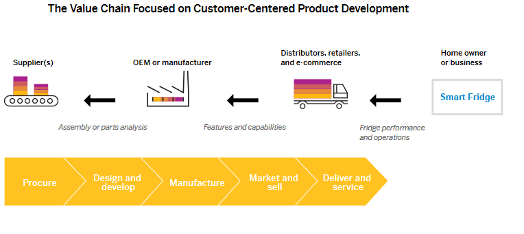 The value chain focused on customer-centered product development