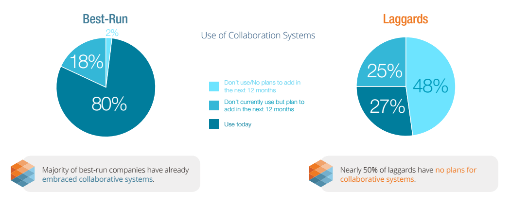 Driving collaboration
