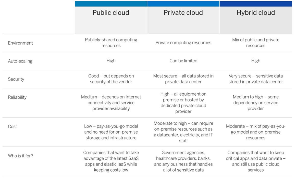 Public vs. Private vs. Hybrid Cloud