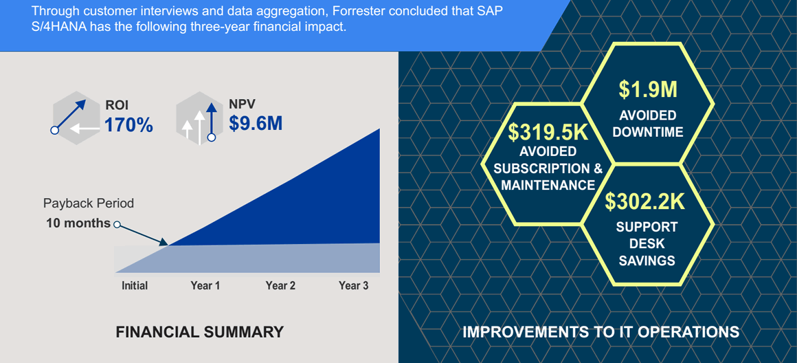 Forrester Study - SAP S4/HANA