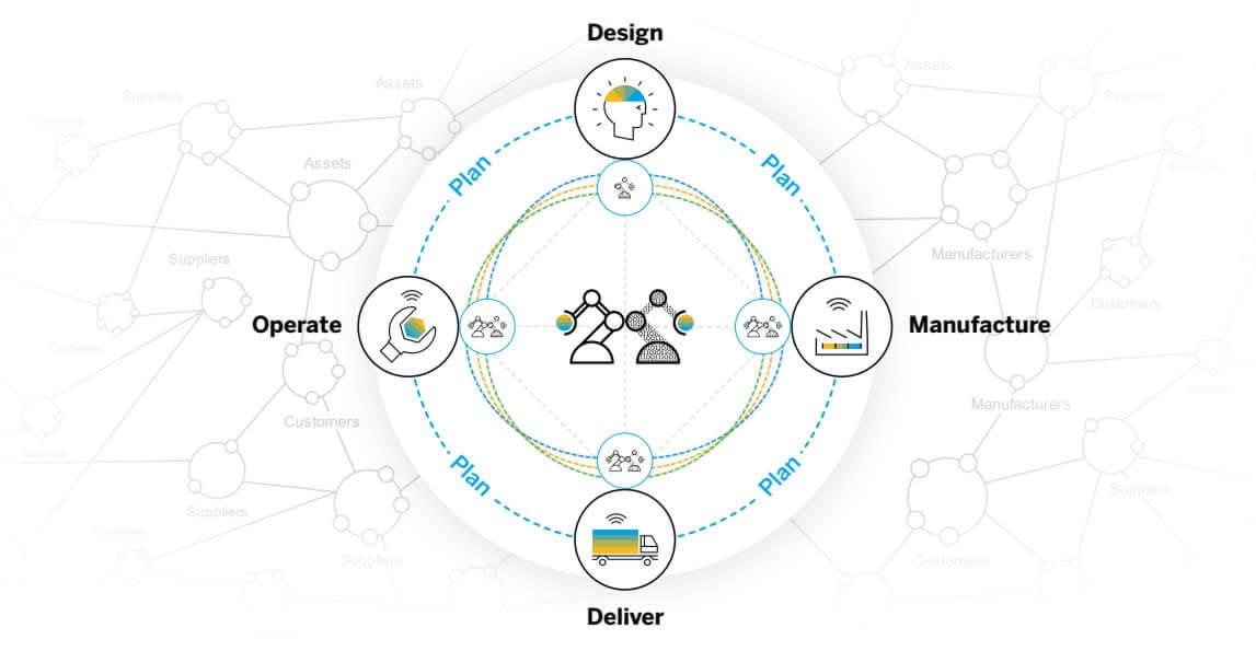 Intelligent Supply Chain
