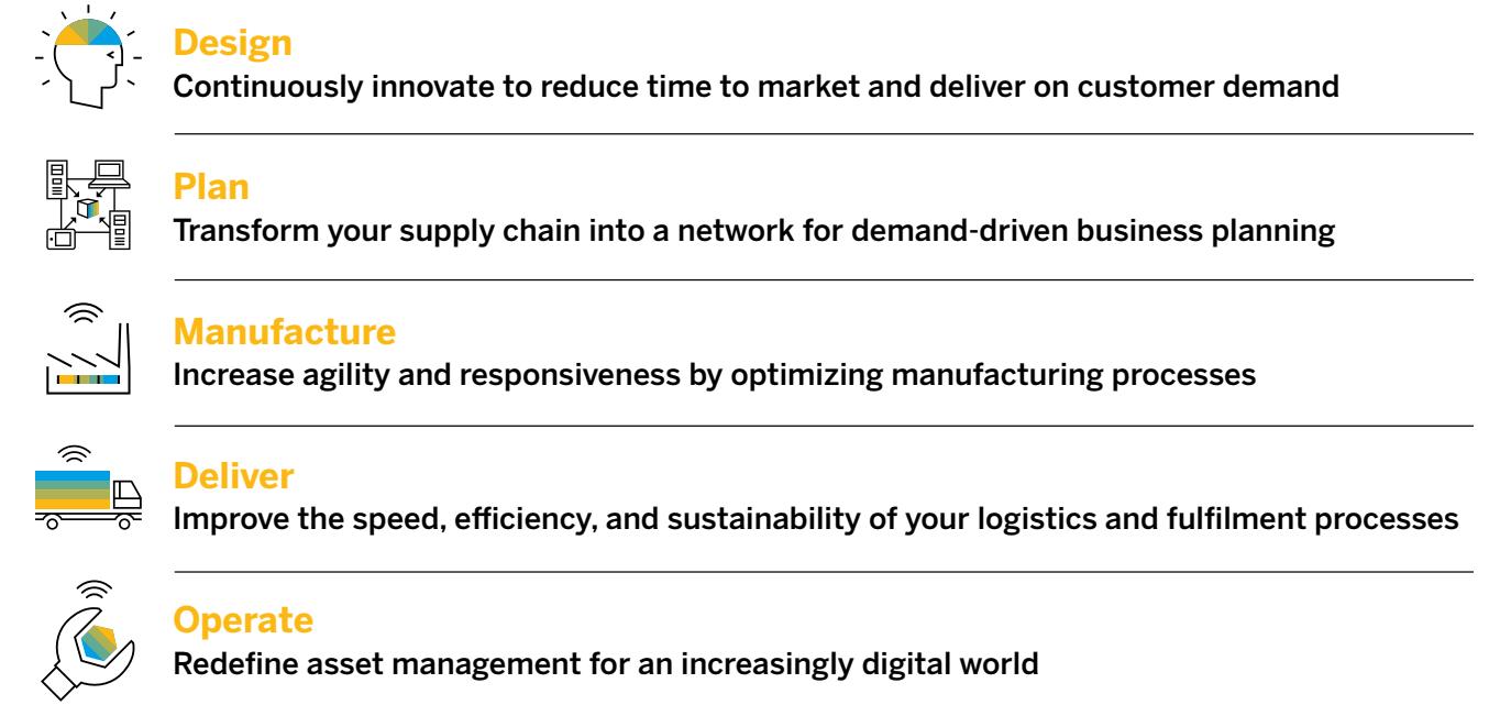 SAP Digital Supply Chain Portfolio