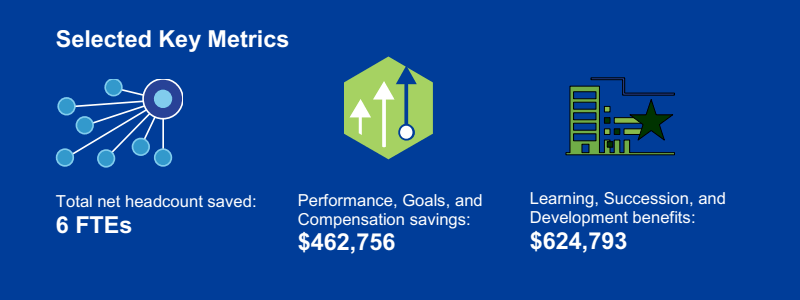 The ROI of SAP SuccessFactors HCM Suite - Key Metrics
