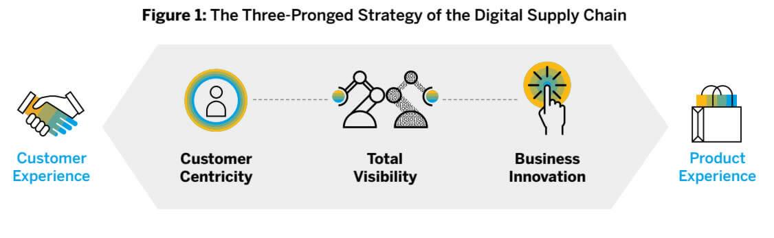 The Three Pillars of the Digital Supply Chain