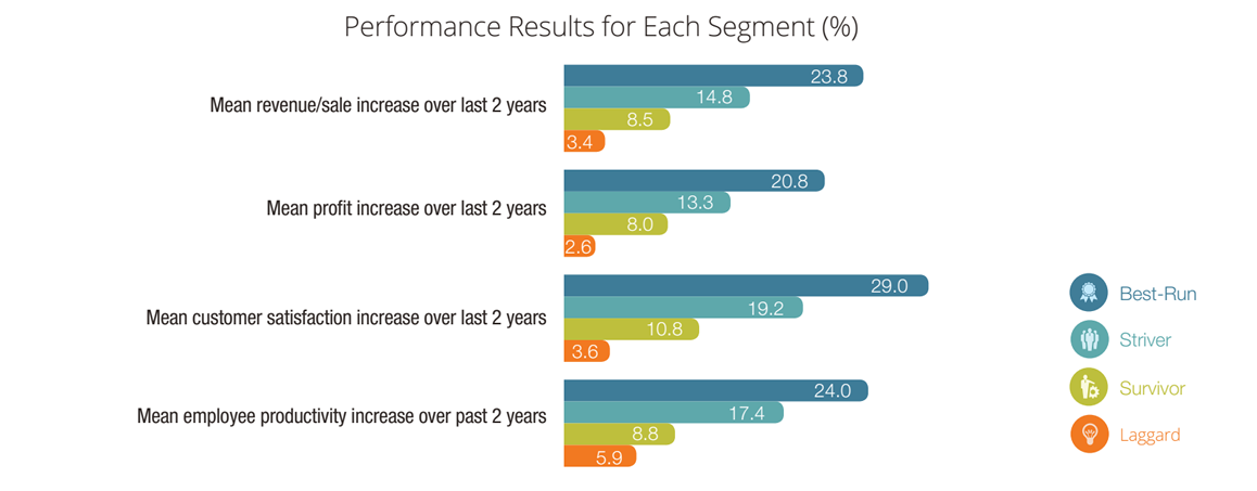 Best Run Companies Performance Results