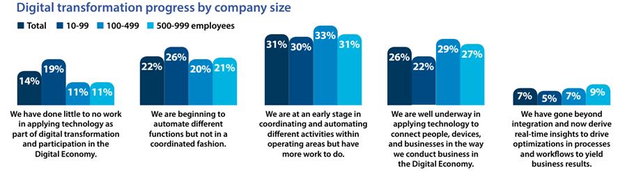 Digital transformation progress by company size