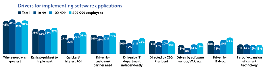 Drivers for implementing software applications