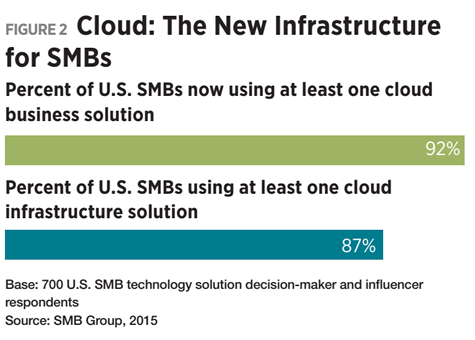 Figure 2 - Cloud: The New Infrastructure