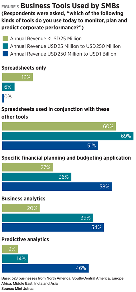 Figure 3 - Business Tools Used by SMBs