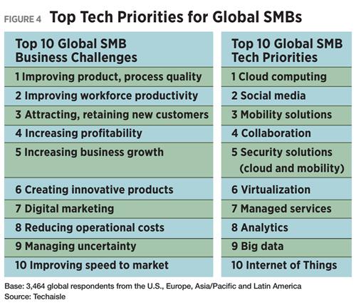 Figure 4 - Top Tech Priorities for Global SMBs
