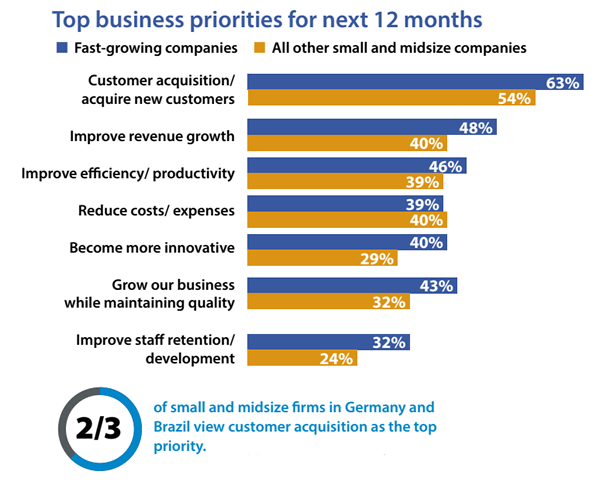 Top business priorities for next 12 months