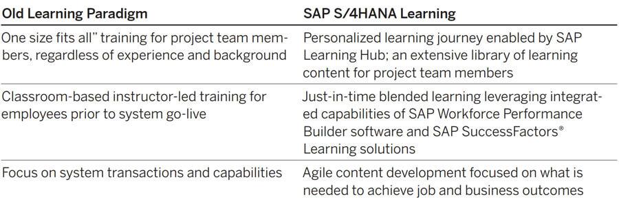 SAP S/4HANA - learning paradigm