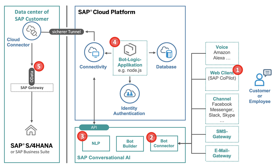 SAP Conversational AI Architecture