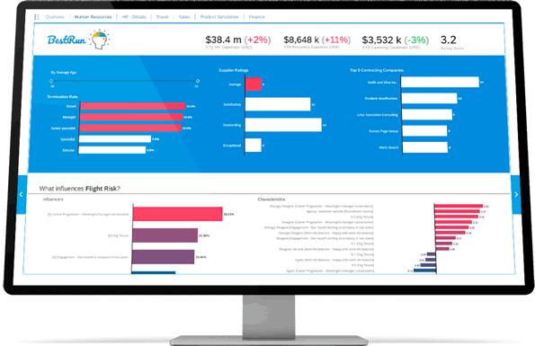 SAP Data Warehouse Cloud - Budget